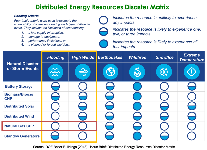 "A slide from the ""Energy Resilience with Distributed Energy; CHP with other Resources"""