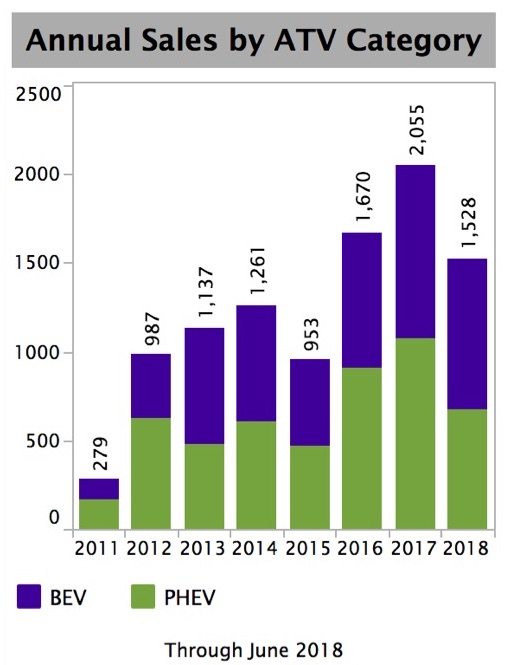 Graph of annual sales by ATV category