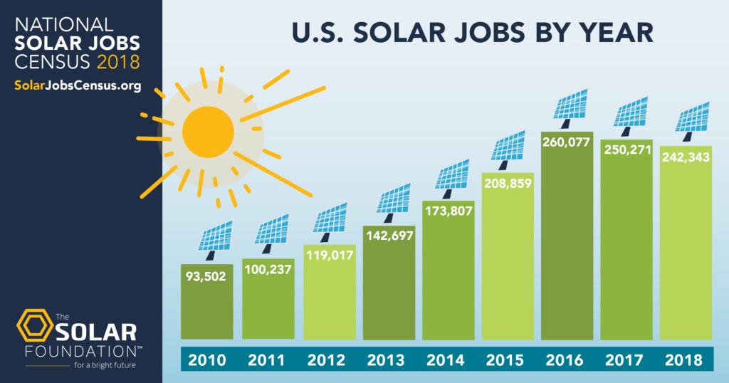 Solar Energy Industry Jobs Nc Clean Energy Technology Center